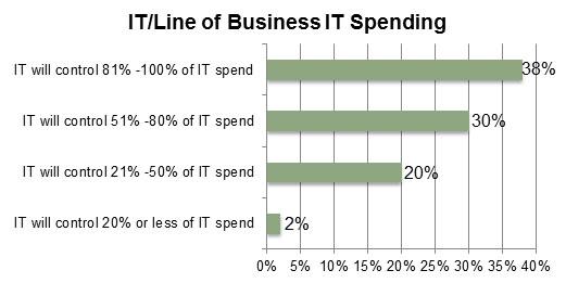 IT/Line of Business IT Spending